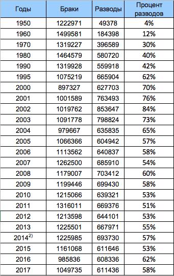 statistika_razvodov_v rossii